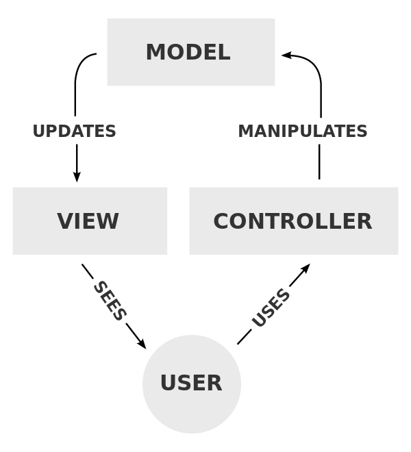 MVC flowchart. User, Controller, Model, View, then back to the user