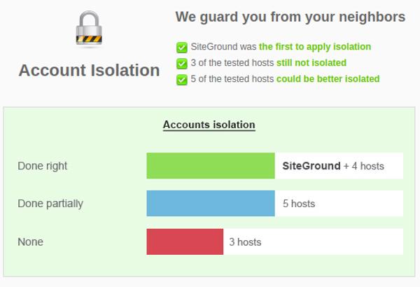 Siteground Account Isolation