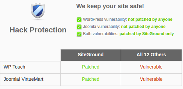 Siteground Hack Protection