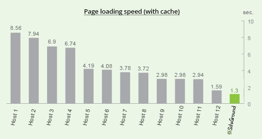 Siteground Page Speed