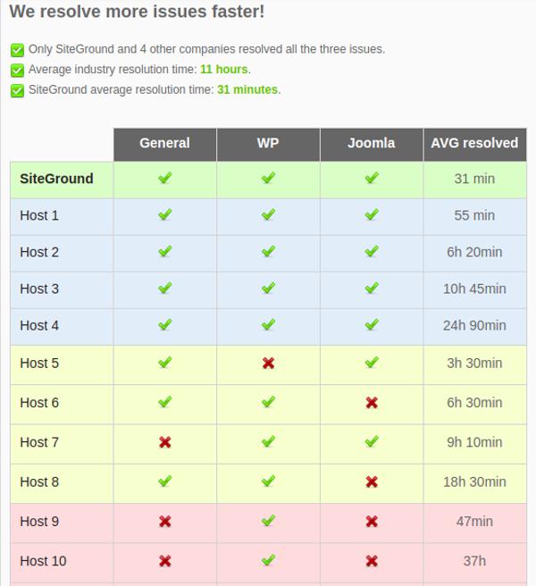 Siteground Solves Faster